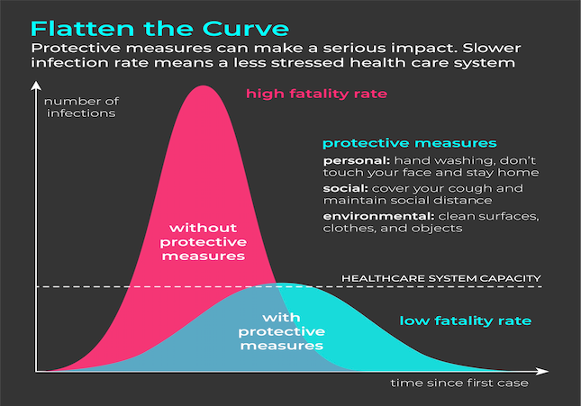 This Flatten the Curve data visualisation uses significant narrative elements to unpack its meaning. Image: Shutterstock