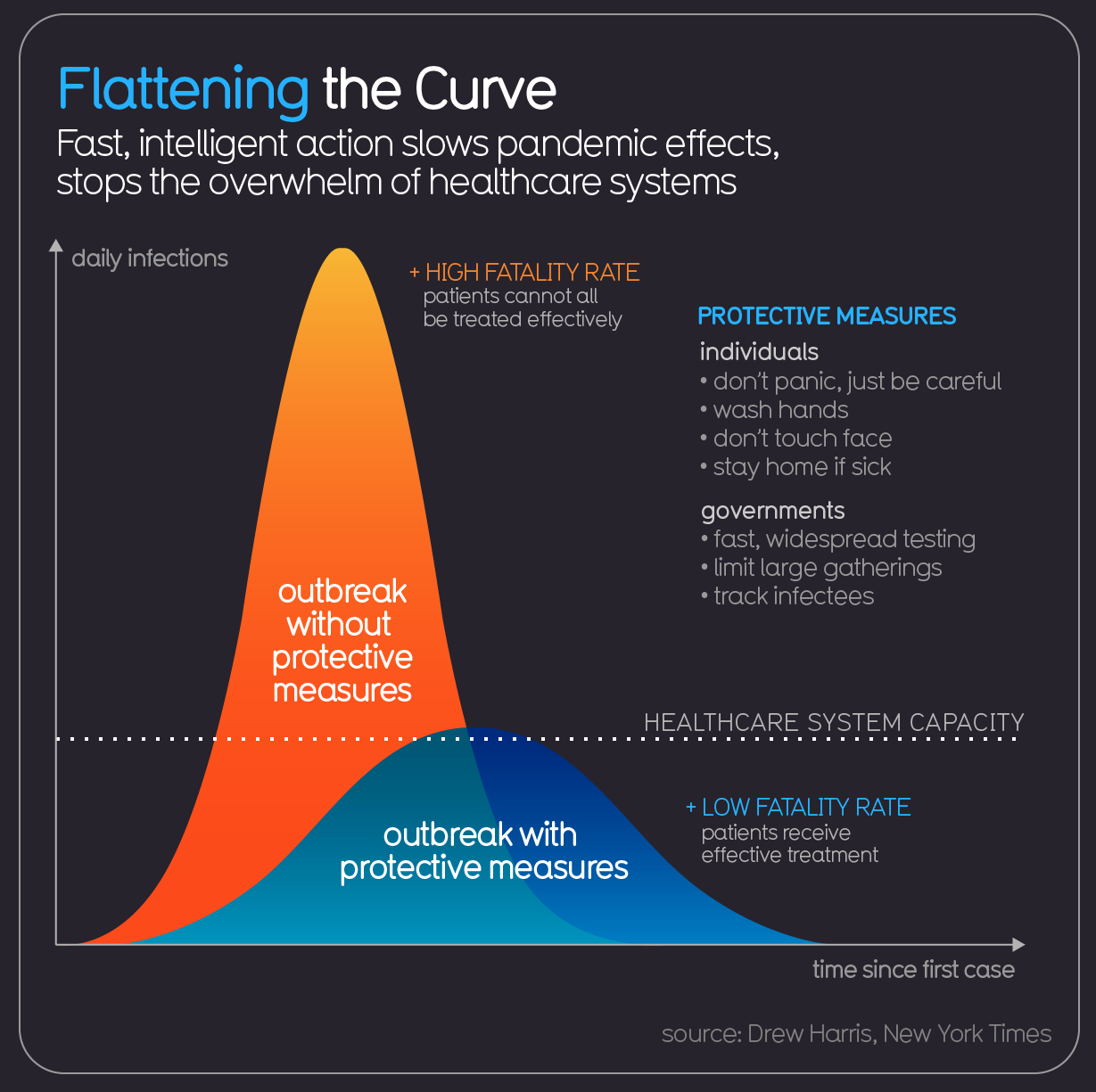 Flatten the curve. David Mccandless, Information is Beautiful, March 2020.